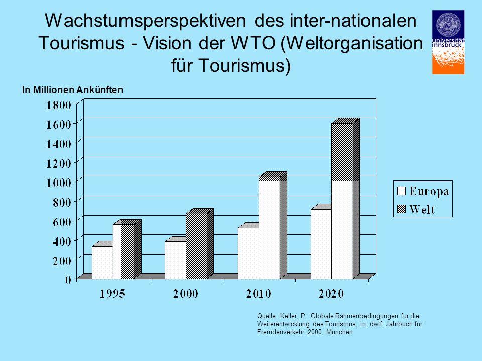Wachstumsperspektiven des inter-nationalen Tourismus - Vision der WTO (Weltorganisation für Tourismus)