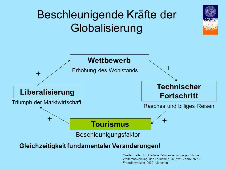 Beschleunigende Kräfte der Globalisierung