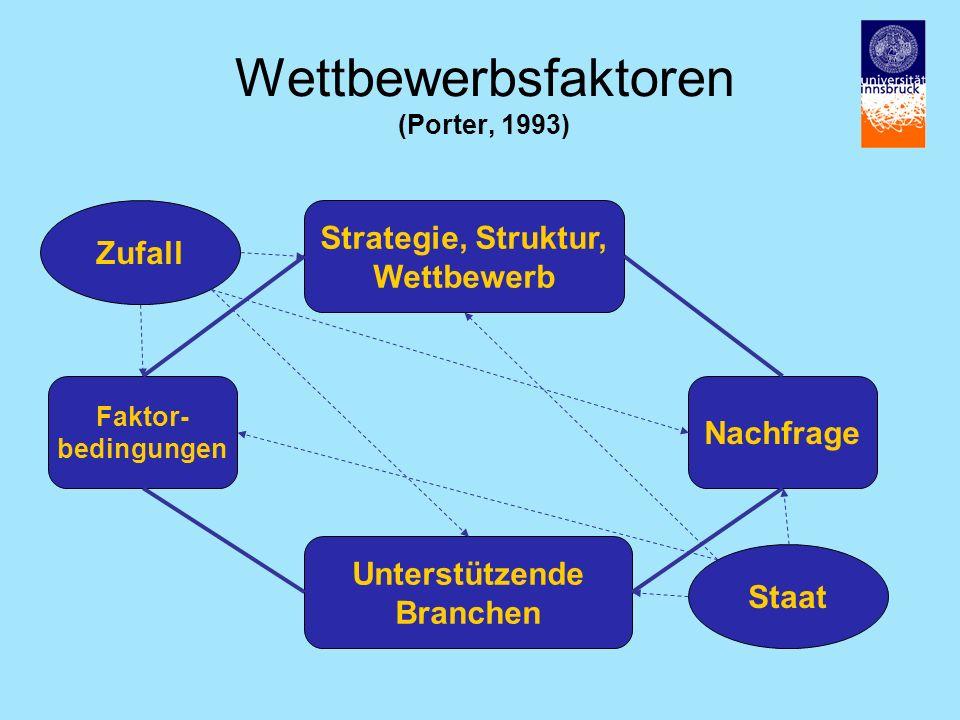 Wettbewerbsfaktoren (Porter, 1993)