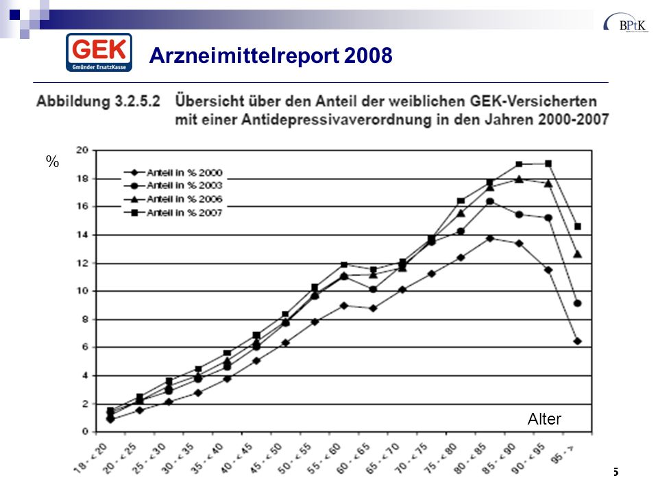 Arzneimittelreport 2008 % Alter
