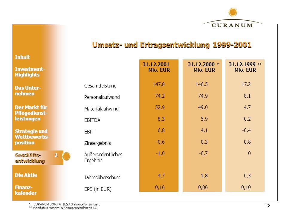 Umsatz- und Ertragsentwicklung 1999-2001