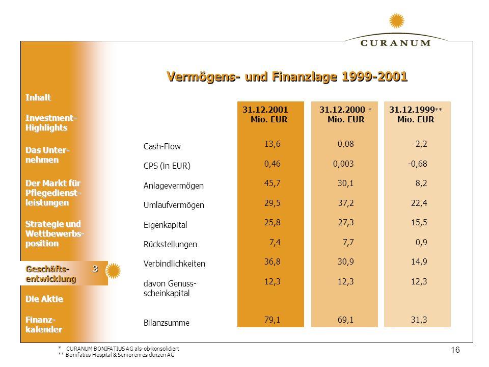 Vermögens- und Finanzlage 1999-2001