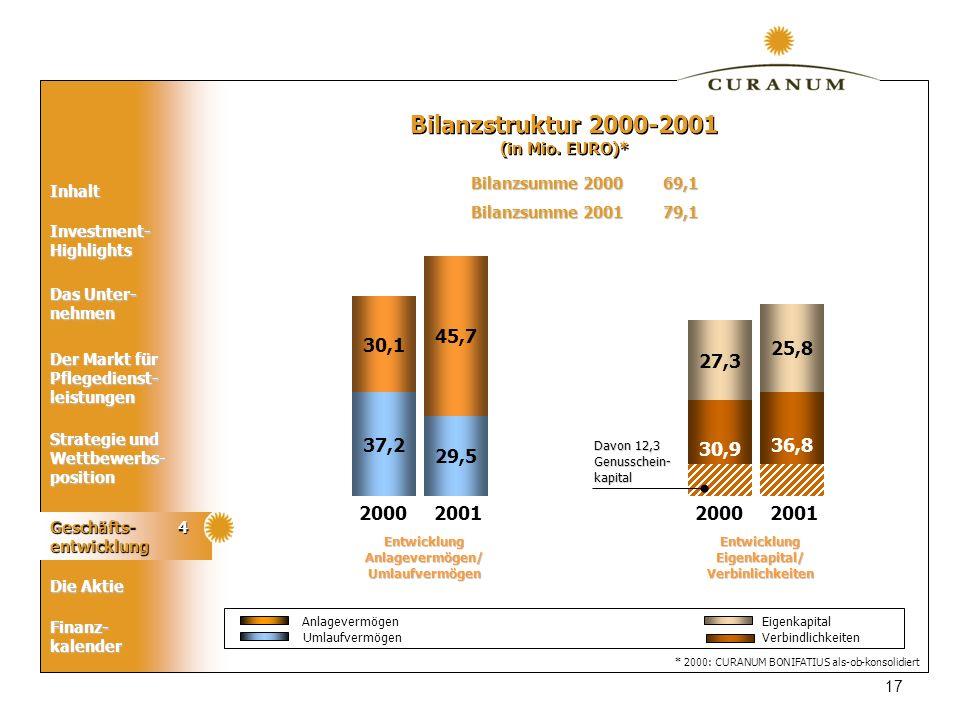 Bilanzstruktur 2000-2001 (in Mio. EURO)* Bilanzsumme 2000 69,1. Bilanzsumme 2001 79,1. 45,7. 30,1.