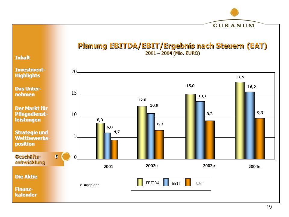 Planung EBITDA/EBIT/Ergebnis nach Steuern (EAT)