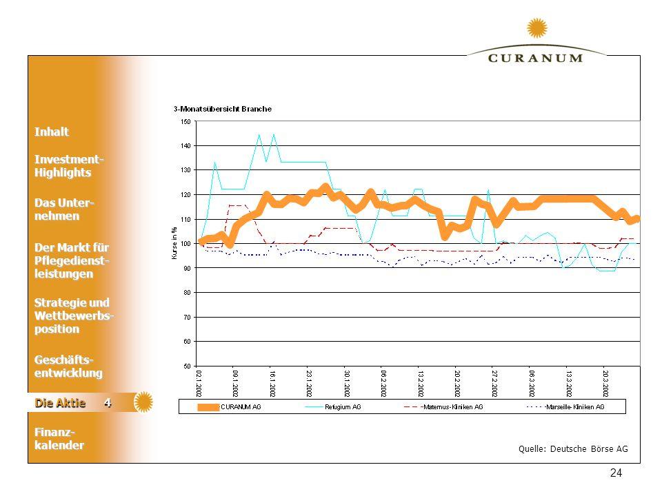 Die Aktie 4 Quelle: Deutsche Börse AG