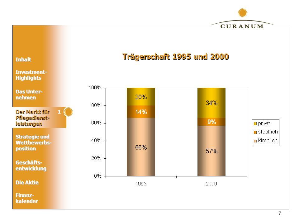 Trägerschaft 1995 und 2000 Der Markt für Pflegedienst-leistungen 1