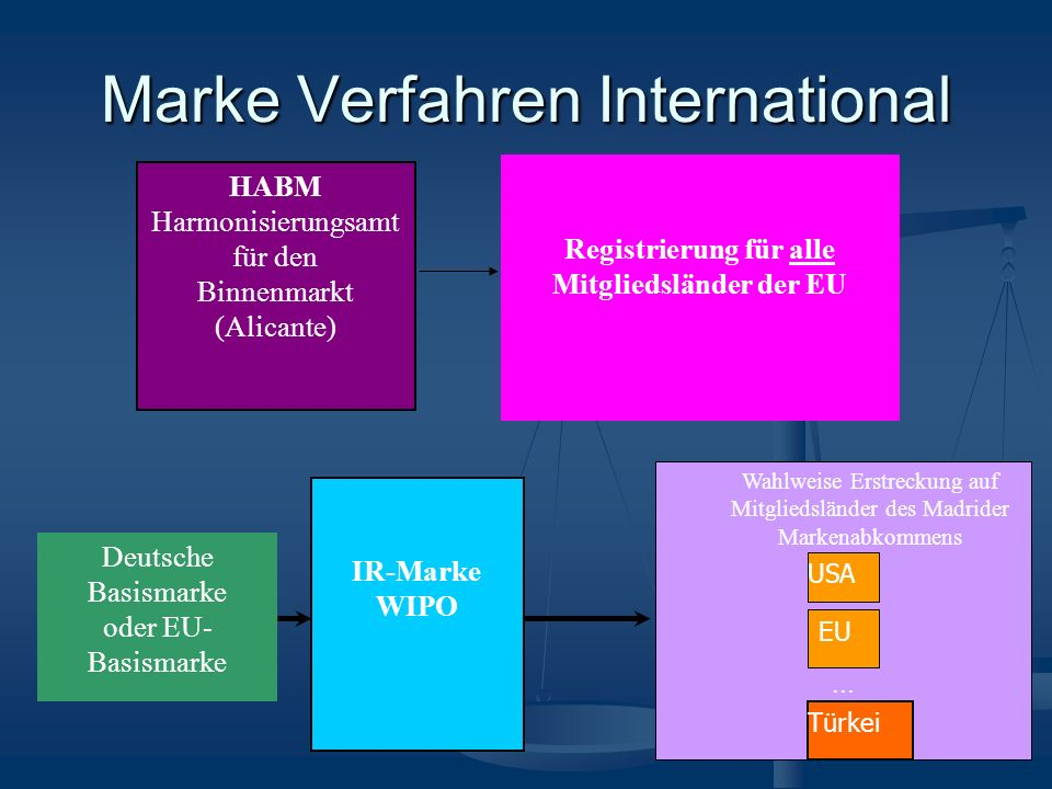 Marke Verfahren International