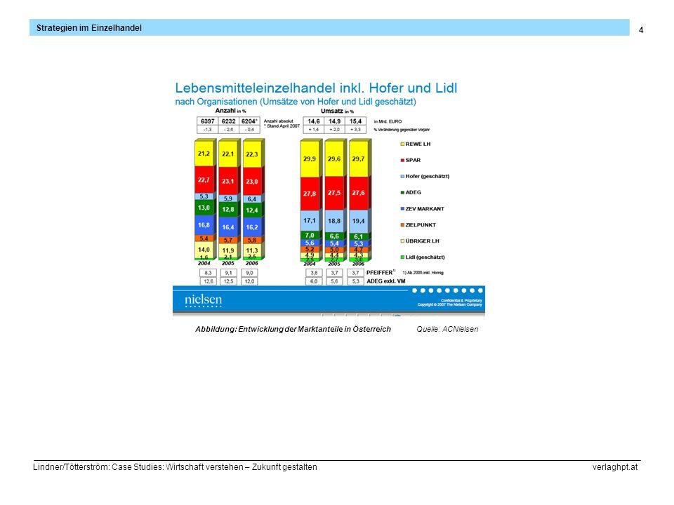 Abbildung: Entwicklung der Marktanteile in Österreich
