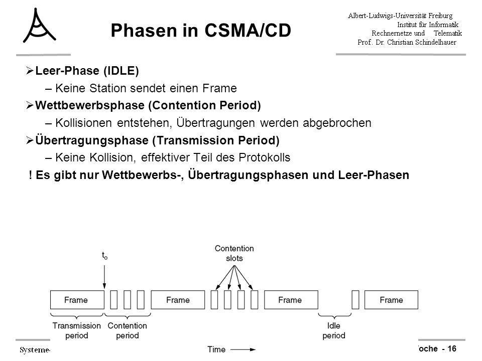 Phasen in CSMA/CD Leer-Phase (IDLE) Keine Station sendet einen Frame