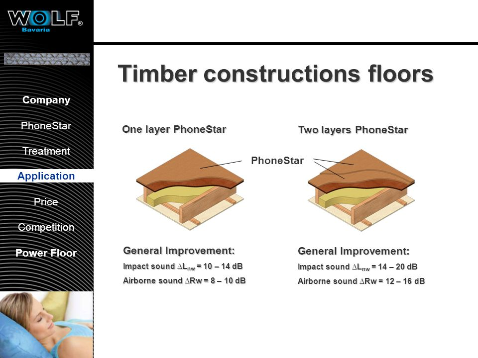 All floors laid with PhoneStar (about 900m²)