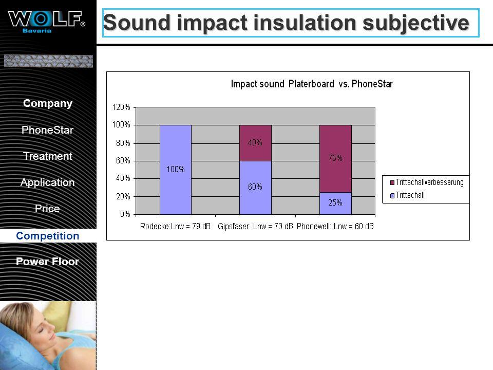 Airborne sound insulation subjective