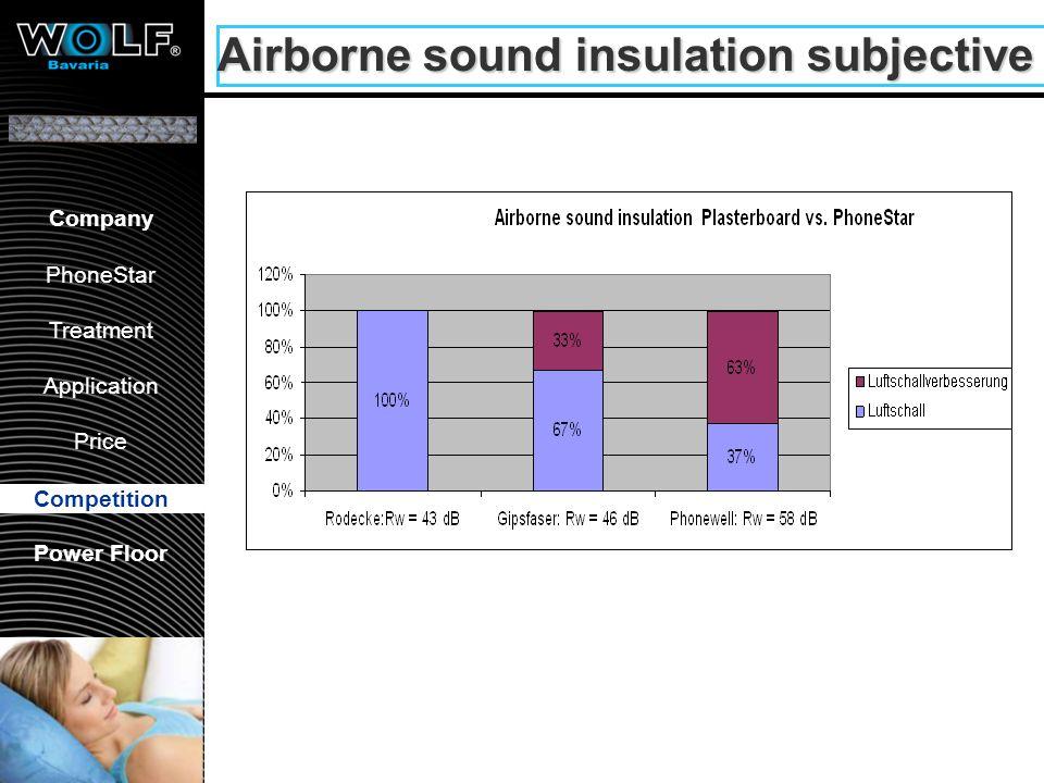 Gypsum concrete ceiling - 62 dB - 61 dB Competition 56 dB 51 dB