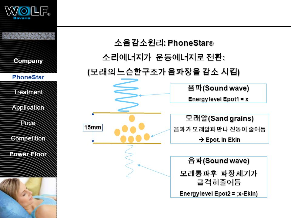 "친환경 방음 제품 PhoneStar. Phonewell. 2000년 혁신상(Award of Innovation in the ""Mittelfranken region in 2000)"