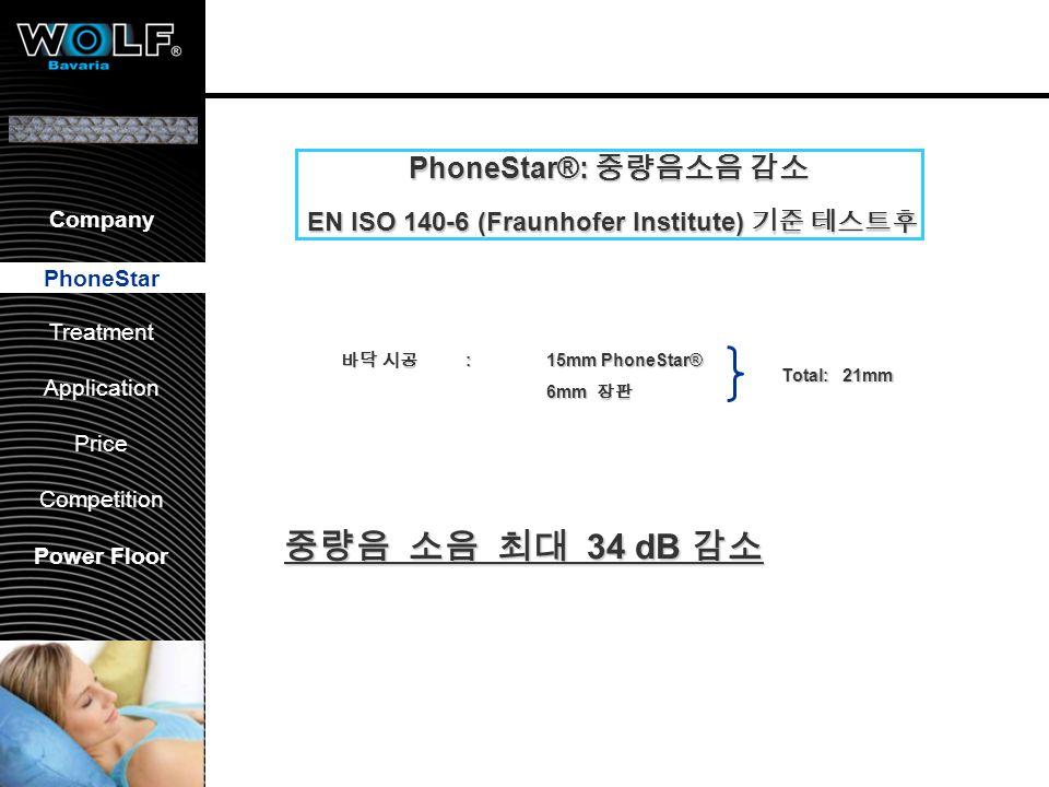 PhoneStar®: airborne sound