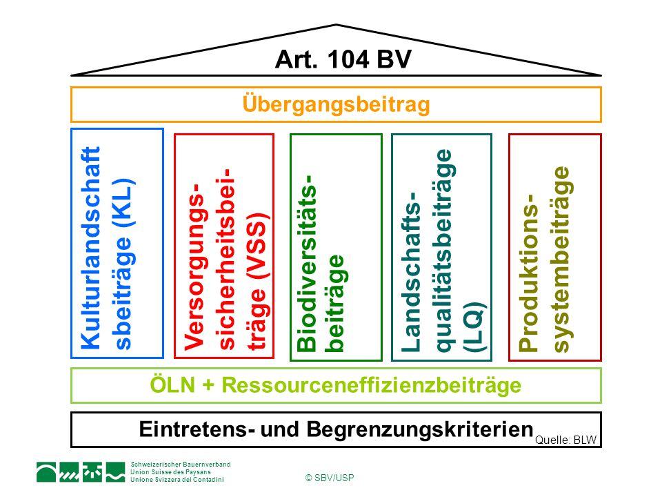 ÖLN + Ressourceneffizienzbeiträge Eintretens- und Begrenzungskriterien