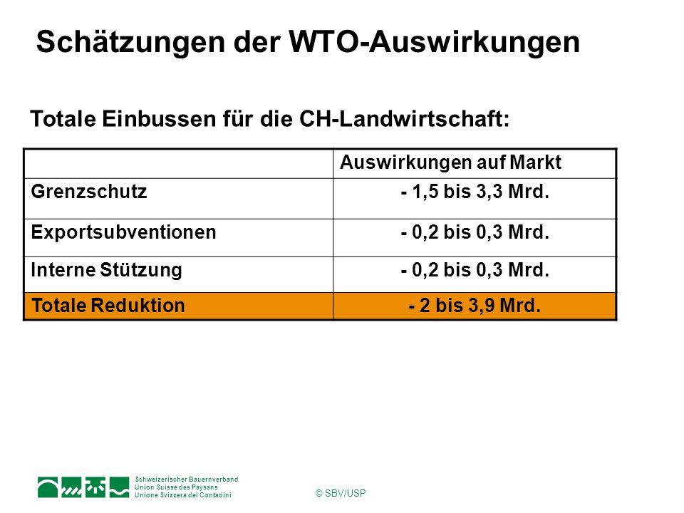 Schätzungen der WTO-Auswirkungen