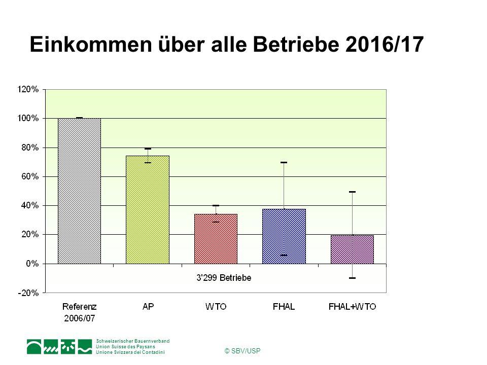 Einkommen über alle Betriebe 2016/17