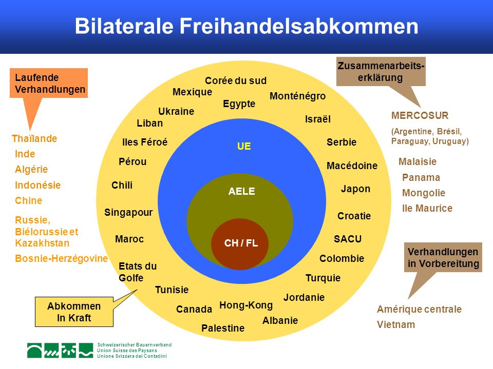 Bilaterale Freihandelsabkommen Accords de libre-échange