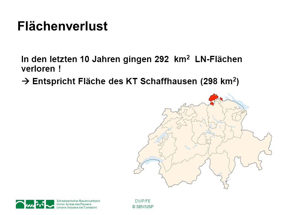 Flächenverlust In den letzten 10 Jahren gingen 292 km2 LN-Flächen verloren !  Entspricht Fläche des KT Schaffhausen (298 km2)