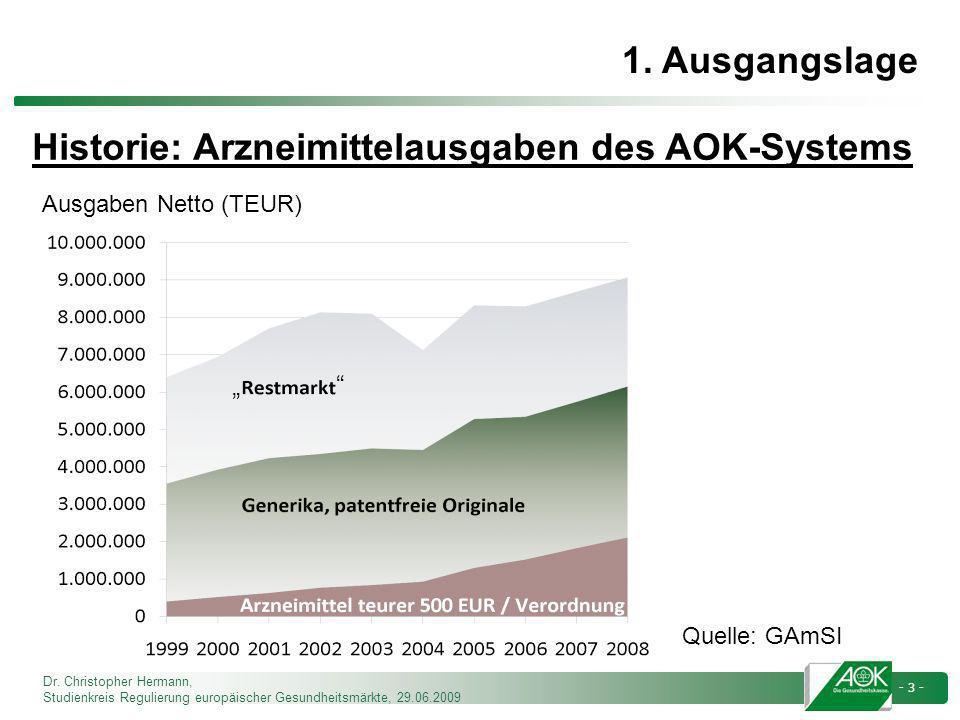 Historie: Arzneimittelausgaben des AOK-Systems