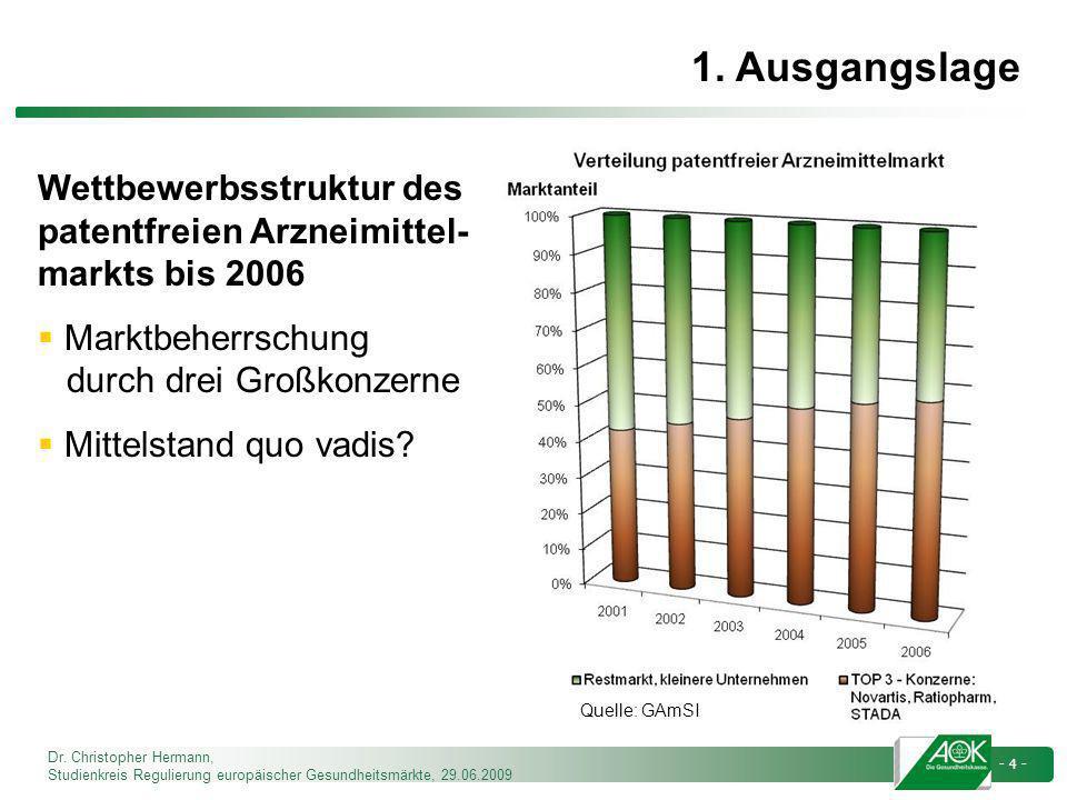 1. Ausgangslage Wettbewerbsstruktur des patentfreien Arzneimittel-markts bis 2006. Marktbeherrschung durch drei Großkonzerne.