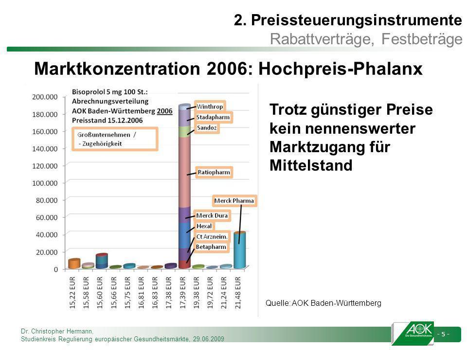 Marktkonzentration 2006: Hochpreis-Phalanx