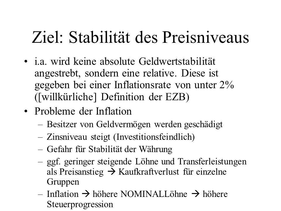 Ziel: Stabilität des Preisniveaus