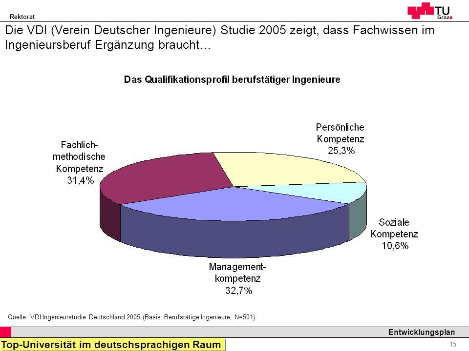 Die VDI (Verein Deutscher Ingenieure) Studie 2005 zeigt, dass Fachwissen im Ingenieursberuf Ergänzung braucht…