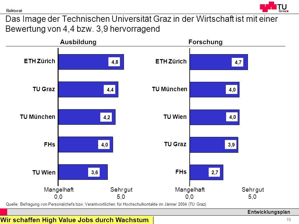 Das Image der Technischen Universität Graz in der Wirtschaft ist mit einer Bewertung von 4,4 bzw. 3,9 hervorragend