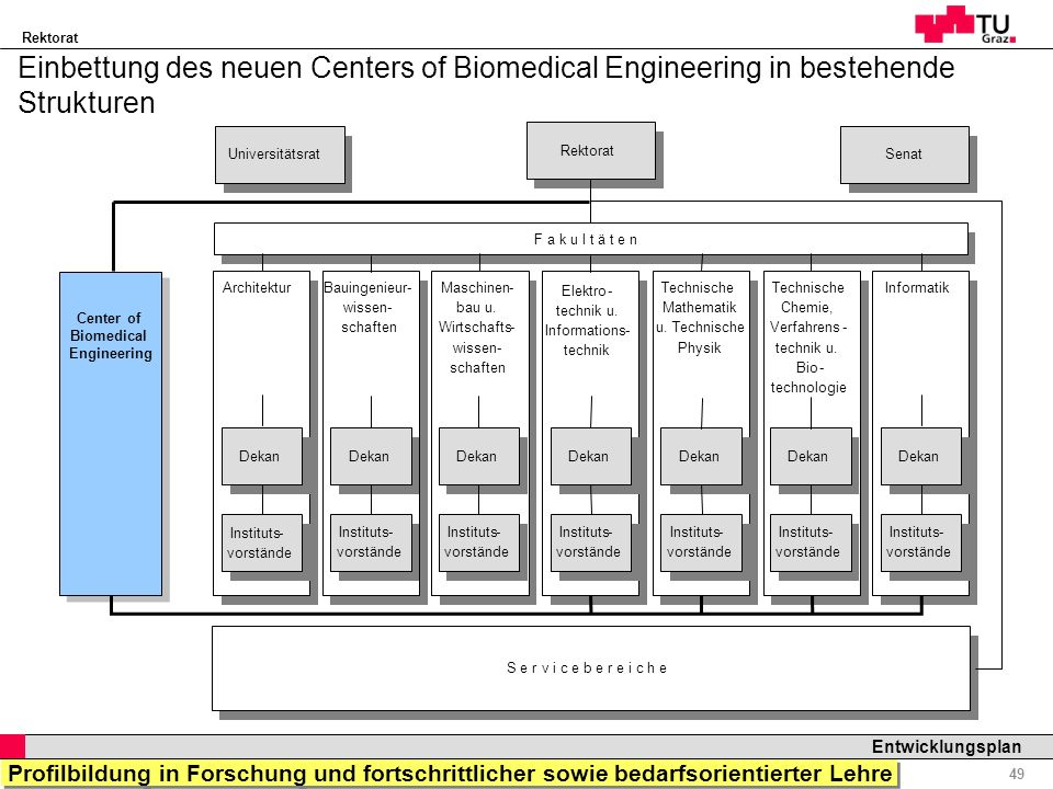 Einbettung des neuen Centers of Biomedical Engineering in bestehende Strukturen