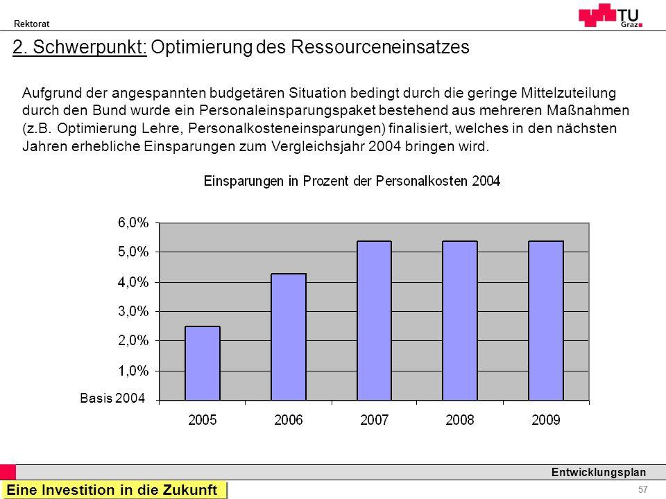 2. Schwerpunkt: Optimierung des Ressourceneinsatzes