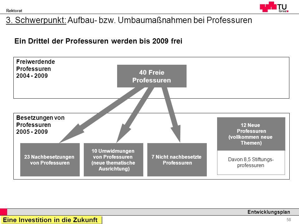 3. Schwerpunkt: Aufbau- bzw. Umbaumaßnahmen bei Professuren