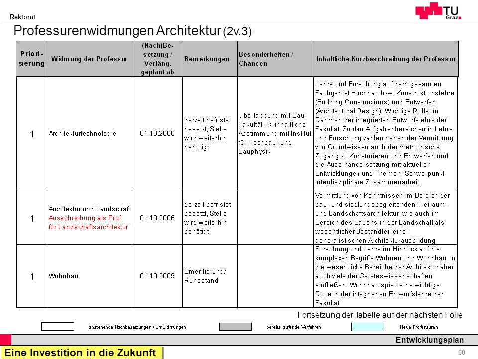 Professurenwidmungen Architektur (2v.3)