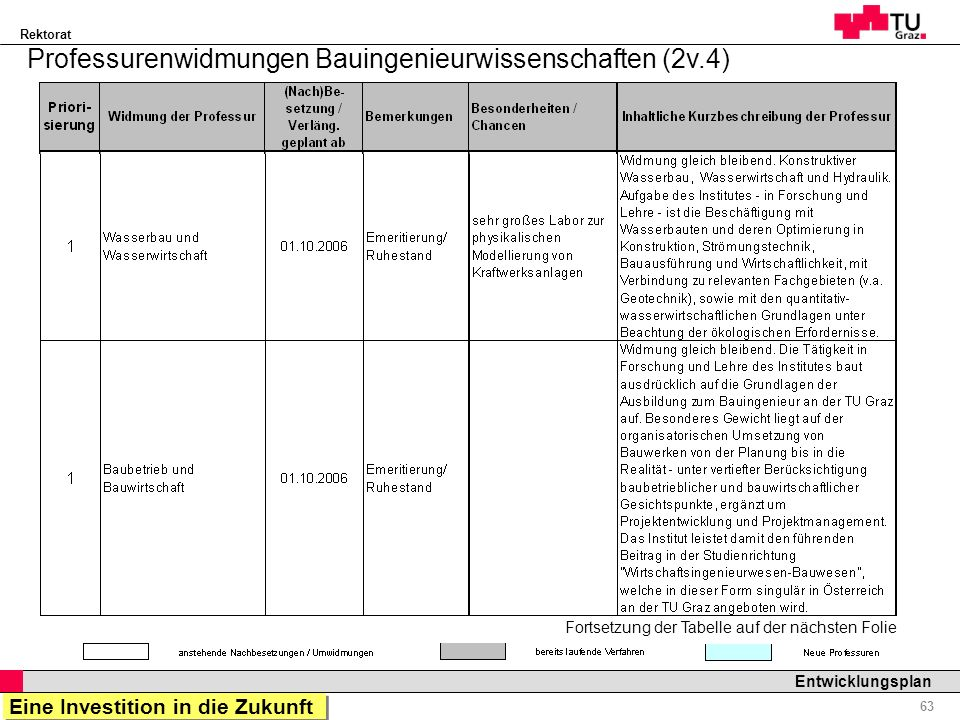 Professurenwidmungen Bauingenieurwissenschaften (2v.4)