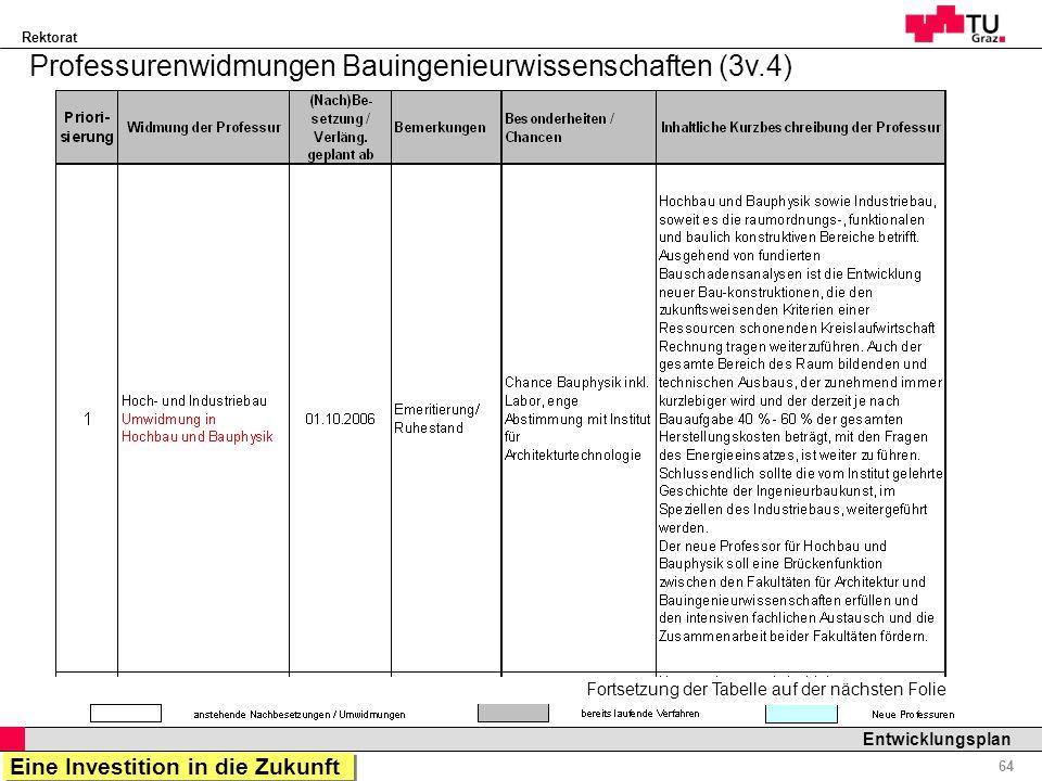 Professurenwidmungen Bauingenieurwissenschaften (3v.4)