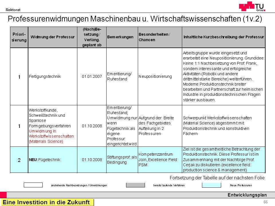 Professurenwidmungen Maschinenbau u. Wirtschaftswissenschaften (1v.2)