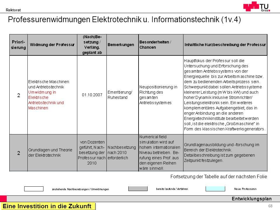 Professurenwidmungen Elektrotechnik u. Informationstechnik (1v.4)