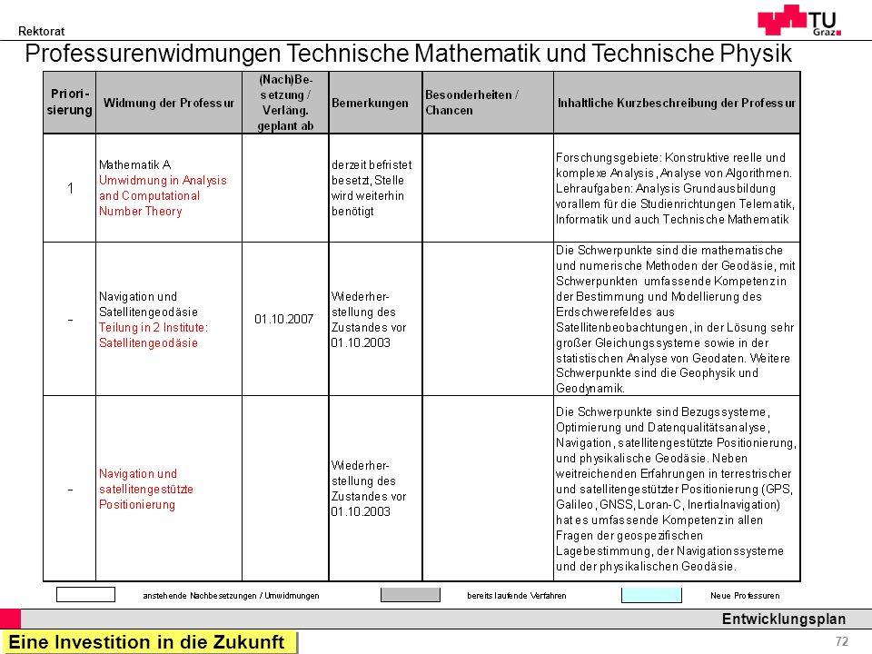 Professurenwidmungen Technische Mathematik und Technische Physik