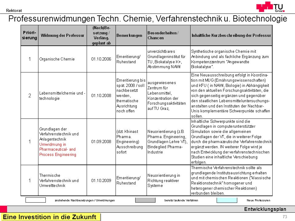 Professurenwidmungen Techn. Chemie, Verfahrenstechnik u. Biotechnologie