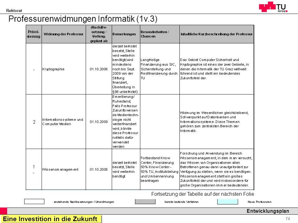 Professurenwidmungen Informatik (1v.3)