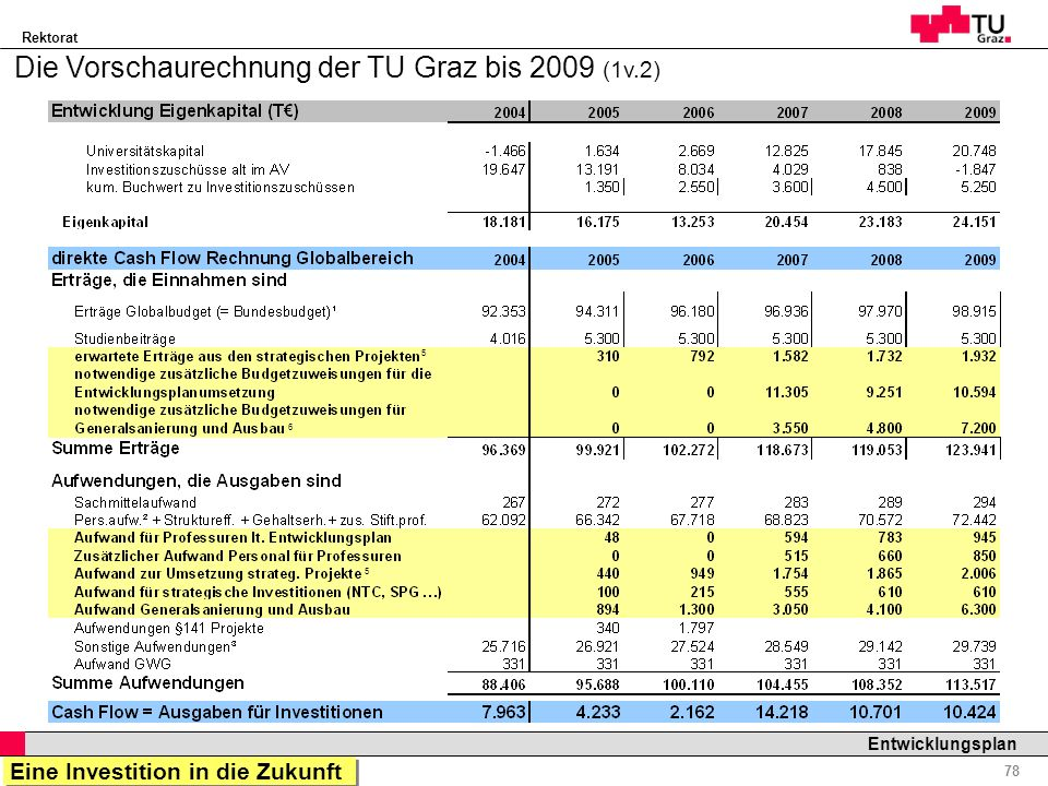 Die Vorschaurechnung der TU Graz bis 2009 (1v.2)