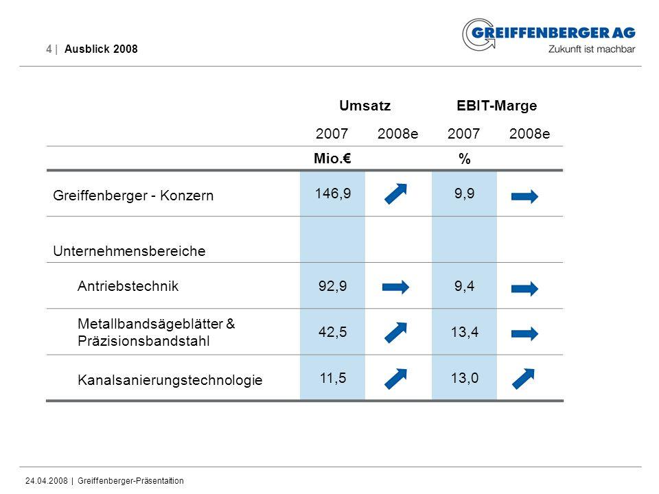 Umsatz EBIT-Marge Mio.€ %