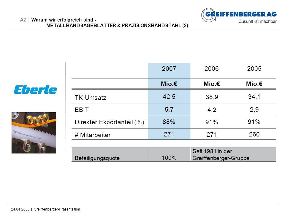 Direkter Exportanteil (%) 88% 91% # Mitarbeiter 271 260