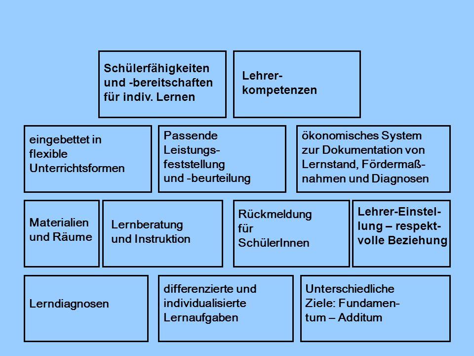 Schülerfähigkeiten und ‑bereitschaften. für indiv. Lernen. Lehrer- kompetenzen. Passende. Leistungs-