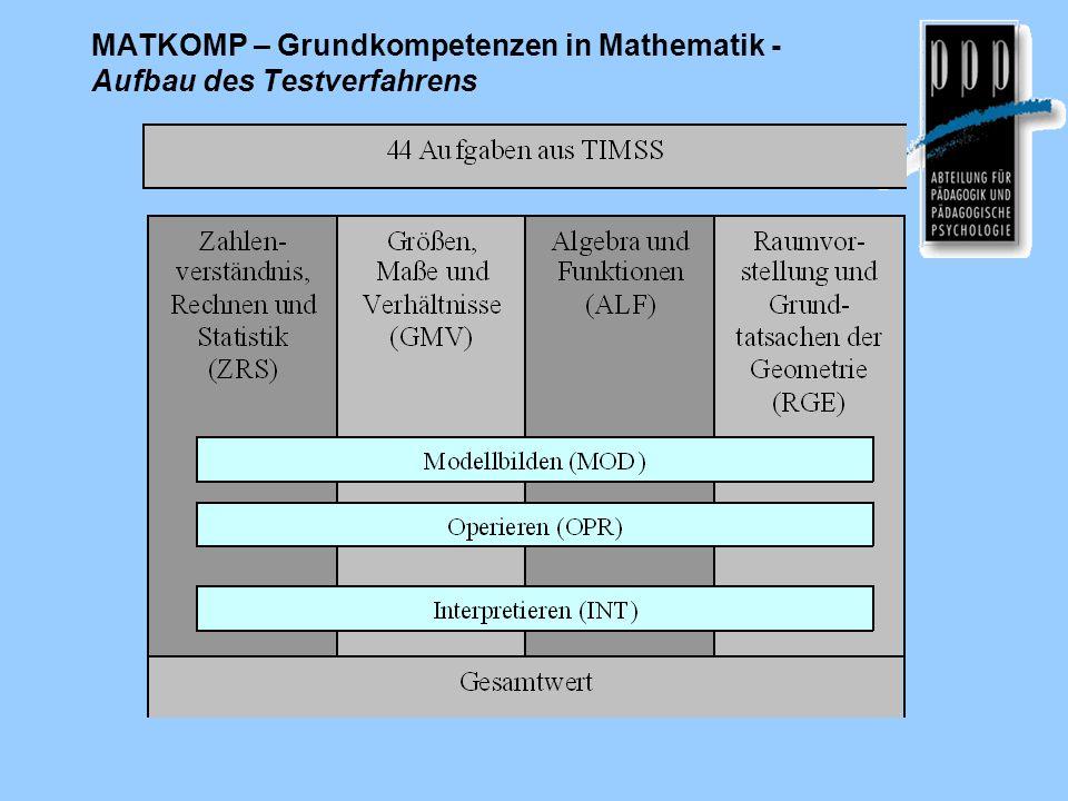 MATKOMP – Grundkompetenzen in Mathematik -Aufbau des Testverfahrens