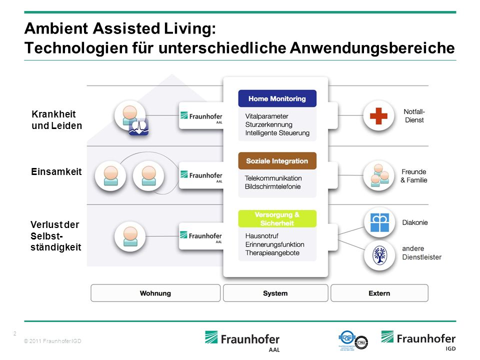 Ambient Assisted Living: Technologien für unterschiedliche Anwendungsbereiche
