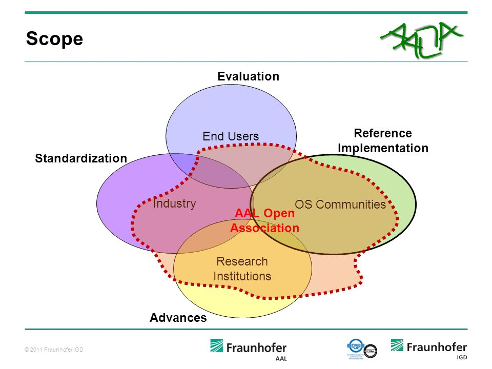 Scope Evaluation End Users Reference Implementation Standardization