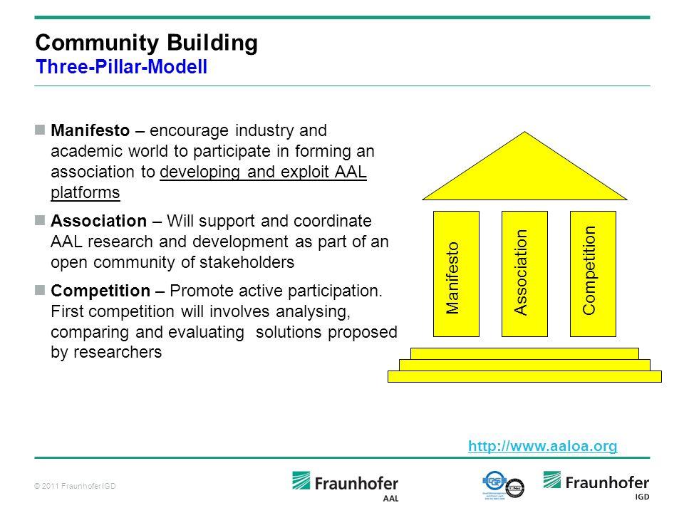 Community Building Three-Pillar-Modell