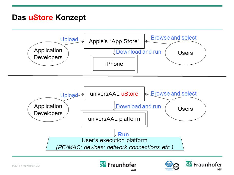 Das uStore Konzept Apple's App Store Application Developers Users