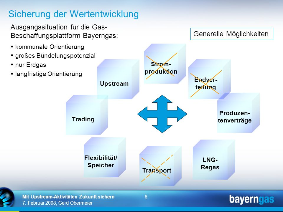 Bayerngas Die Beschaffungsplattform für Erdgas